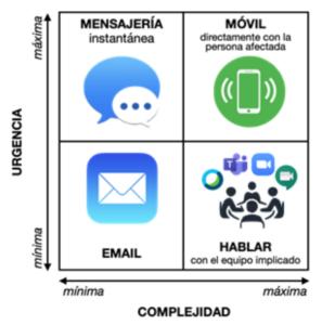 Diagrama Complejidad Urgencia